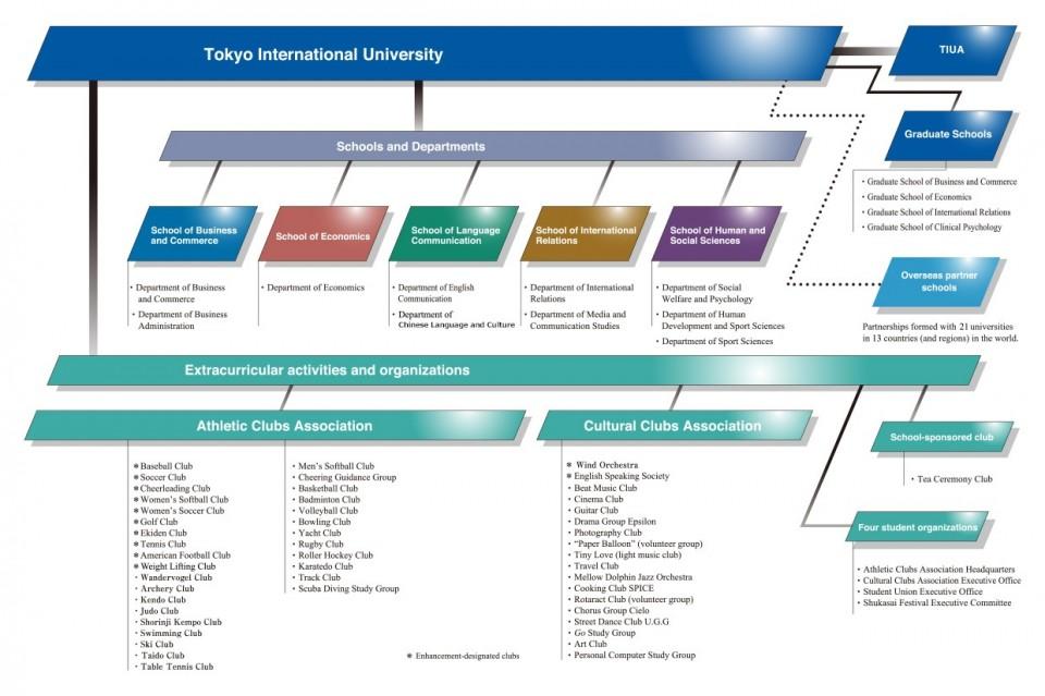 trường đại học quốc tế tokyo