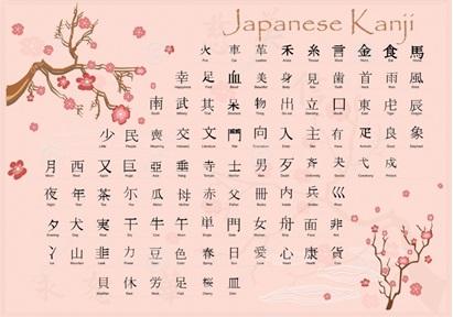 chữ kanji trong tiếng Nhật