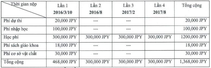 học phí trường nhật ngữ trực thuộc quốc tế tokyo
