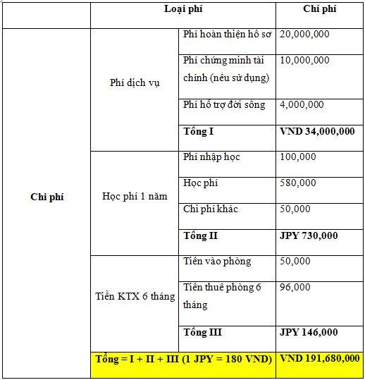 chi phí du học nhật bản ngành điều dưỡng