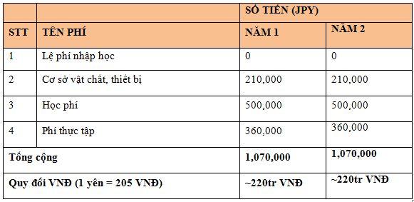 chi phí du học nhật bản ngành cơ khí ô tô