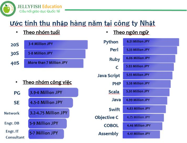 uoc-tinh-thu-nhap-binh-quan-sinh-vien-tai-hoc-vien-cong-nghe-bridge-bit