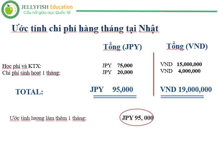 chi-phi-hang-thang-tai-hoc-vien-cong-nghe-bridge-bit