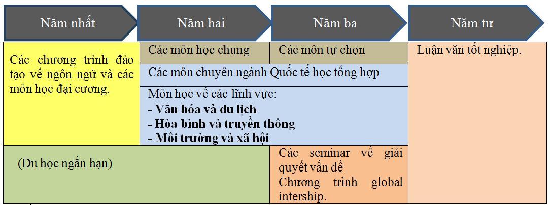 tien-trinh-hoc-tap-tai-dai-hoc-quoc-lap-hiroshima