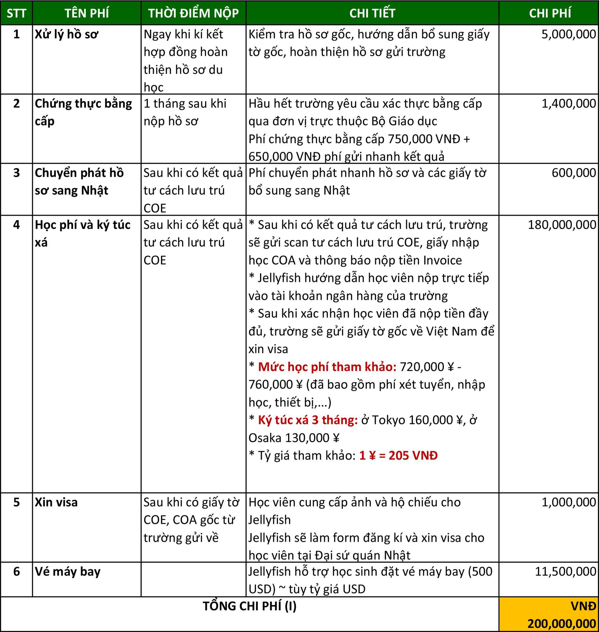 Bảng chi phí tham khảo trước khi du học Nhật Bản tại Jellyfish Education