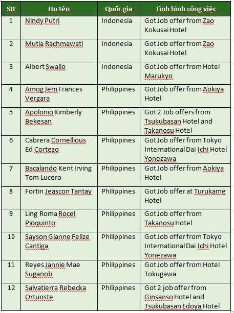 Cùng kì nhập học tháng 4/2017, các bạn học viên đến từ Indonesia và Philippines cũng đã nhận được thư mời làm việc từ các khách sạn tại Nhật Bản