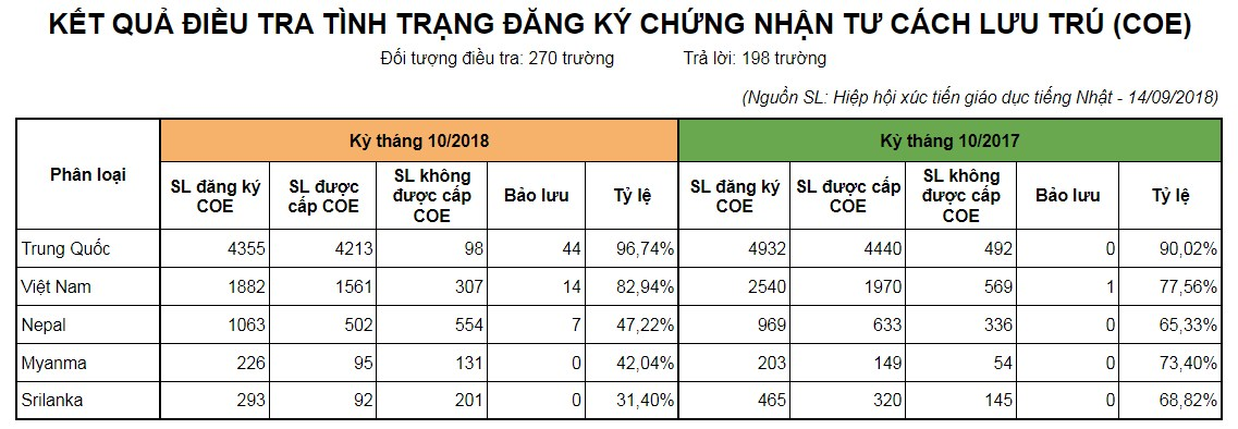 thuc-trang-dieu-tra-dang-ky-coe-tai-cac-truong-nhat-ngu