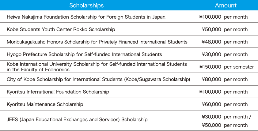 KIU scholarships