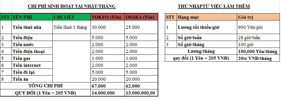 Chi phí sinh hoạt và thu nhập làm thêm tham khảo một tháng cho DHS quốc tế tại Nhật.