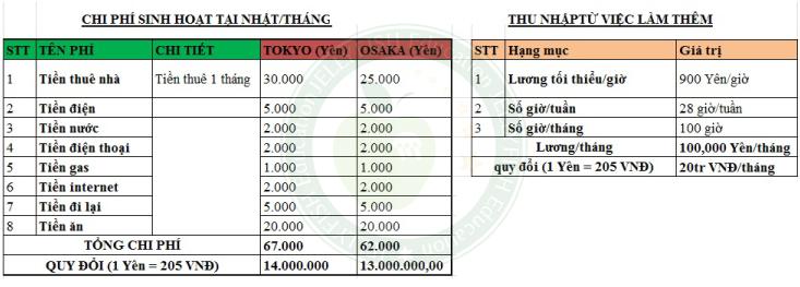 Chi phí sinh hoạt và thu nhập làm thêm tham khảo một tháng cho DHS tại Nhật