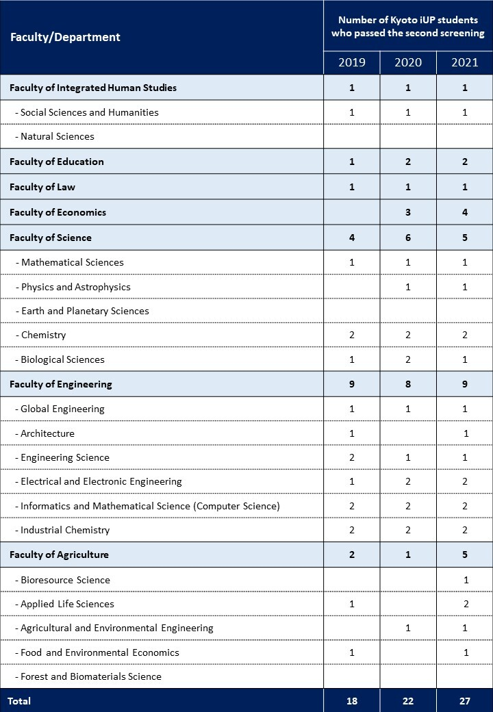 Số lượng học bổng Kyoto iUP trong 3 năm triển khai