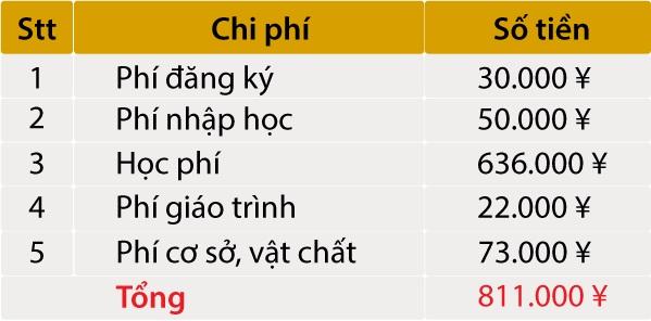 Bảng phí Học viện ngôn ngữ Yu
