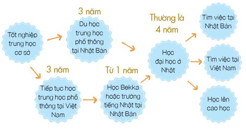 ke-hoach-du-hoc-nhat-ban-bac-thpt