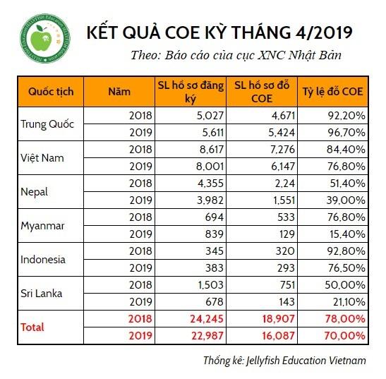 Kết quả COE kỳ tháng 04/2019