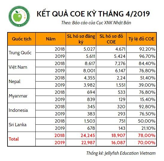 Kết quả COE kỳ tháng 4/2019