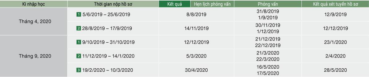 Thời hạn đăng ký, nộp và xét duyệt hồ sơ